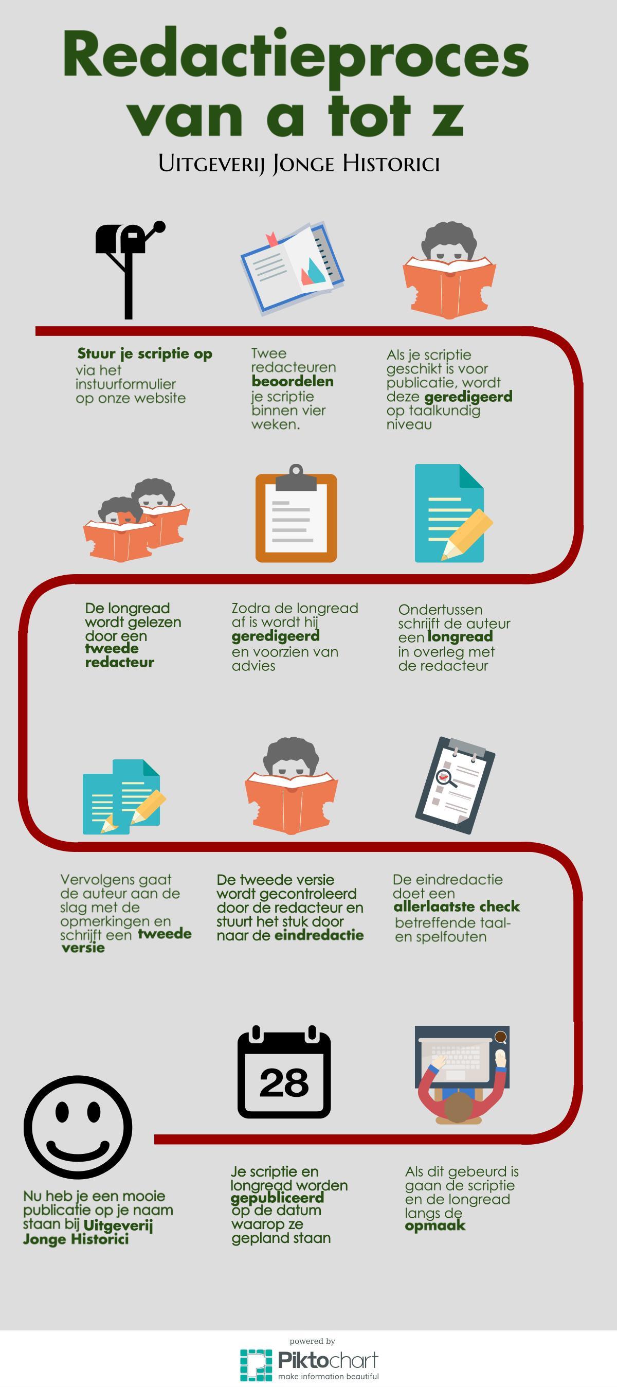 Redactieproces Infographic